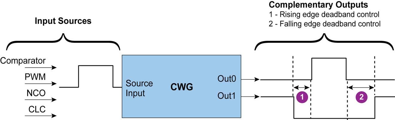 产生互补输出波形的输入源选择,输出使能和极性控制,上升和下降沿死区