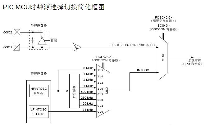 pic16f74应用电路图