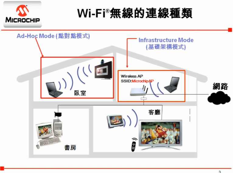 Microchip Wi-Fi模塊(上)—Wi-Fi介紹与Infrastructure Mode